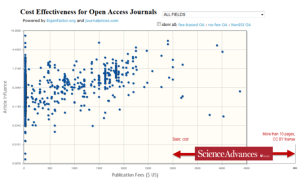 cost-effectiveness_open_access_journals