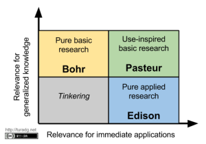 donald-stokes-pasteurs-quadrant-diagram